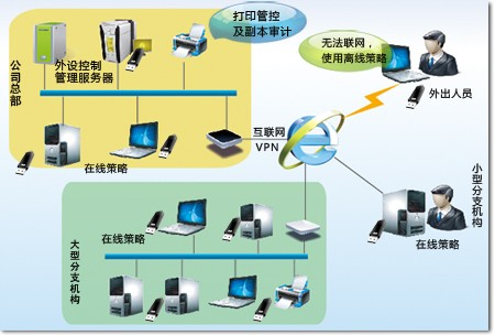 U盘加密效果图
