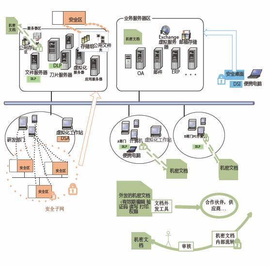 科研院所数据泄露防护解决方案效果图