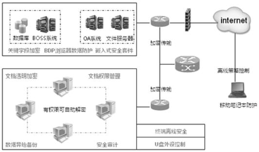 电信行业DLP解决方案