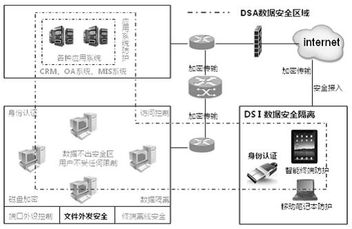 金融行业数据安全解决方案图